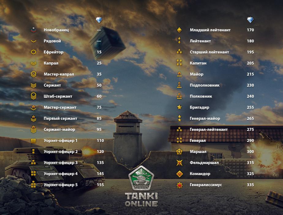 Игры танки онлайн - igryprotanki.ru