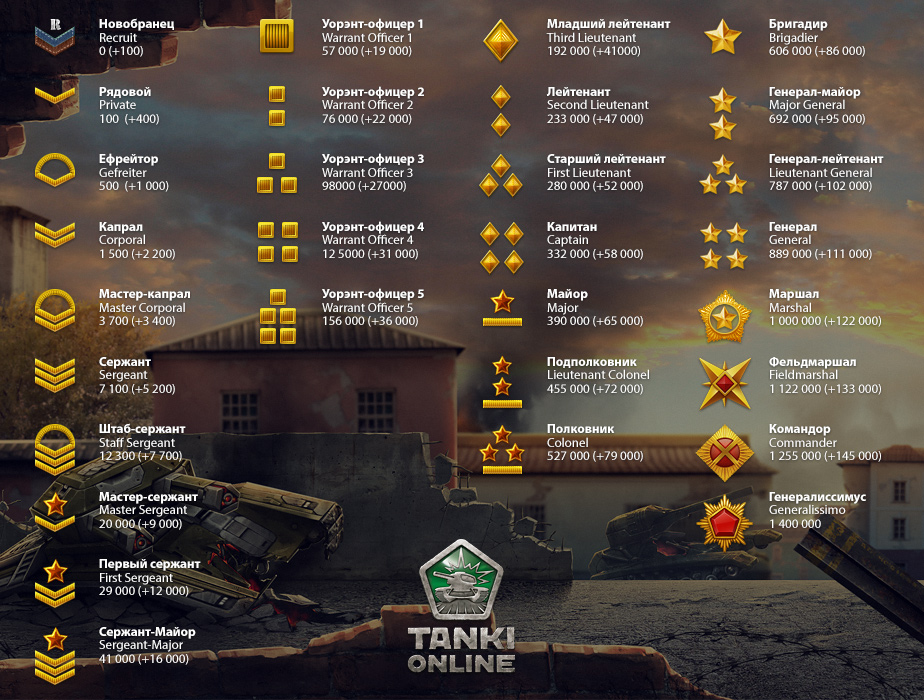 Правила игры world of tanks rush