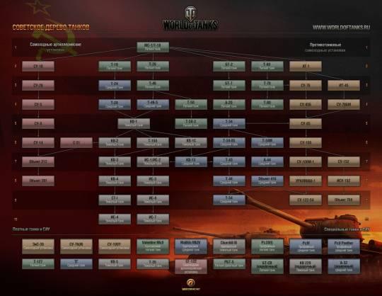 Советское дерево танков в World of Tanks